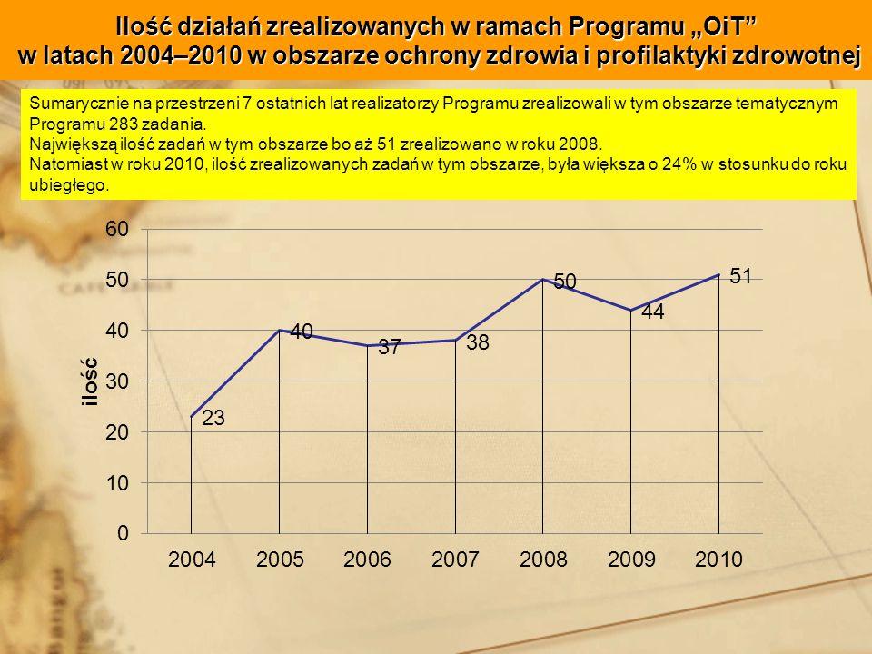 """Ilość działań zrealizowanych w ramach Programu """"OiT w latach 2004–2010 w obszarze ochrony zdrowia i profilaktyki zdrowotnej"""
