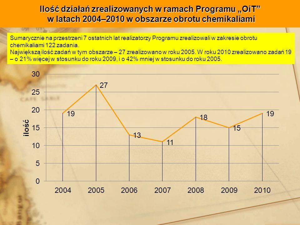 """Ilość działań zrealizowanych w ramach Programu """"OiT w latach 2004–2010 w obszarze obrotu chemikaliami"""