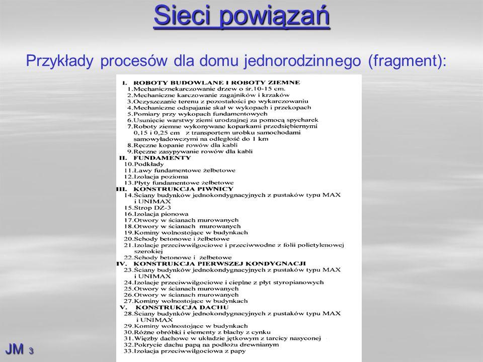Sieci powiązań Przykłady procesów dla domu jednorodzinnego (fragment):