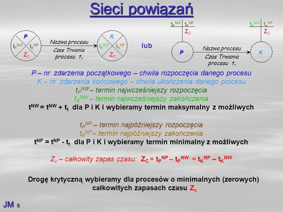 Sieci powiązań Nazwa procesu. Czas Trwania procesu tt. P. ZC. tPNW. tPNP. K. tKNW. tKNP. P.