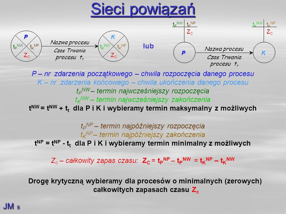 Sieci powiązańNazwa procesu. Czas Trwania procesu tt. P. ZC. tPNW. tPNP. K. tKNW. tKNP. P. ZC. tPNW.