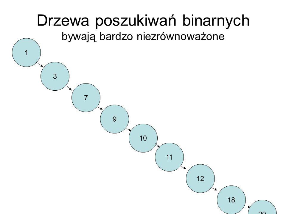 Drzewa poszukiwań binarnych bywają bardzo niezrównoważone