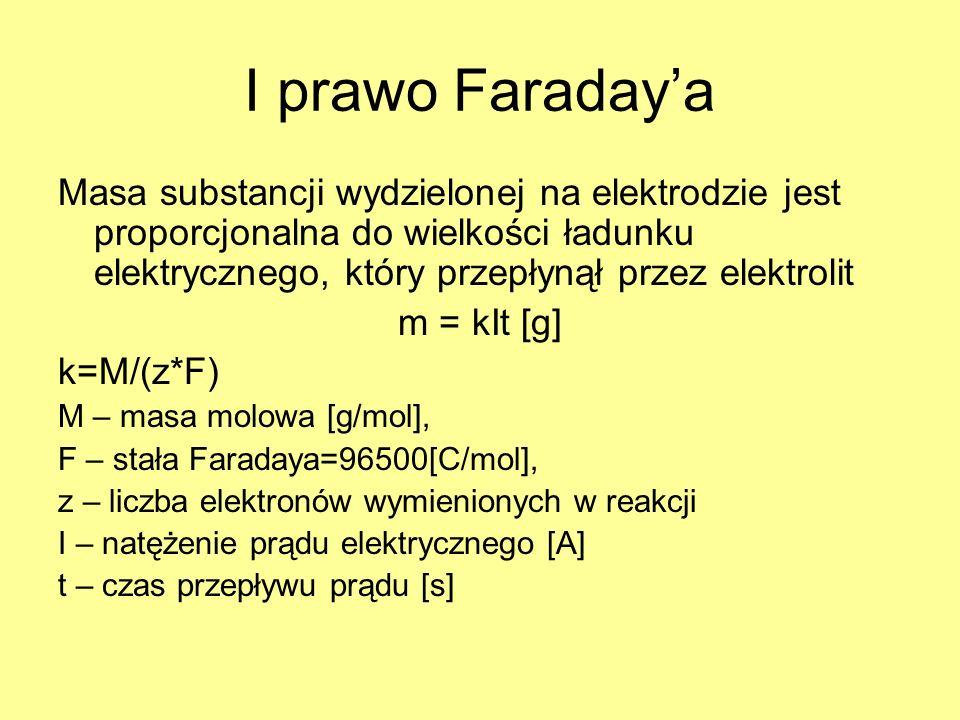 I prawo Faraday'a