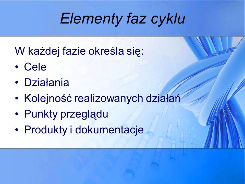 Elementy faz cyklu W każdej fazie określa się: Cele Działania