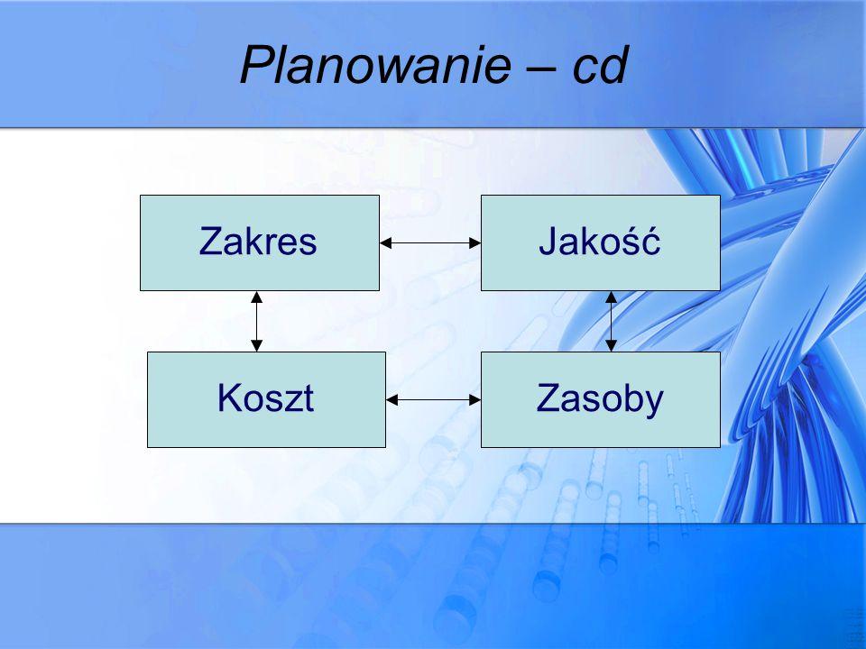 Planowanie – cd Zakres Jakość Koszt Zasoby
