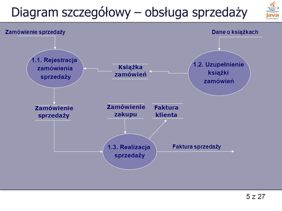 Diagram szczegółowy – obsługa sprzedaży