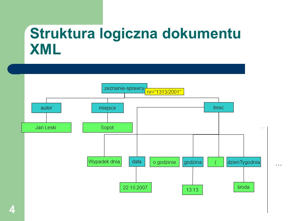 Struktura logiczna dokumentu XML