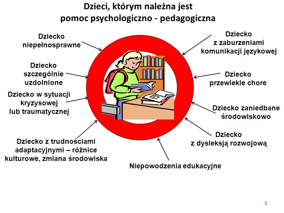Dzieci, którym należna jest pomoc psychologiczno - pedagogiczna