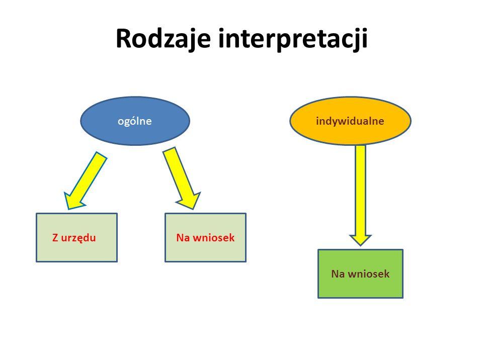 Rodzaje interpretacji