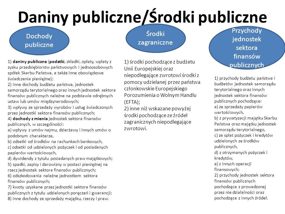 Daniny publiczne/Środki publiczne