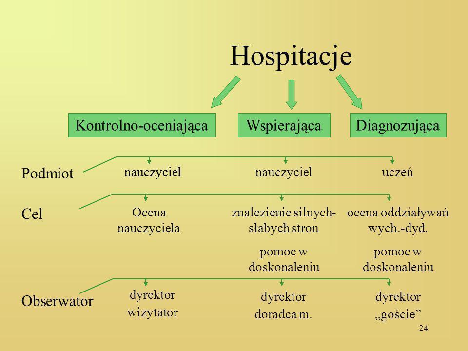 Hospitacje Kontrolno-oceniająca Wspierająca Diagnozująca Podmiot Cel