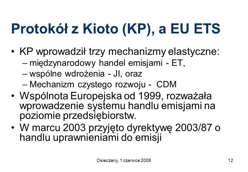 Protokół z Kioto (KP), a EU ETS