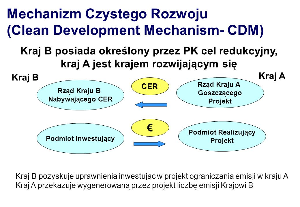Mechanizm Czystego Rozwoju (Clean Development Mechanism- CDM)