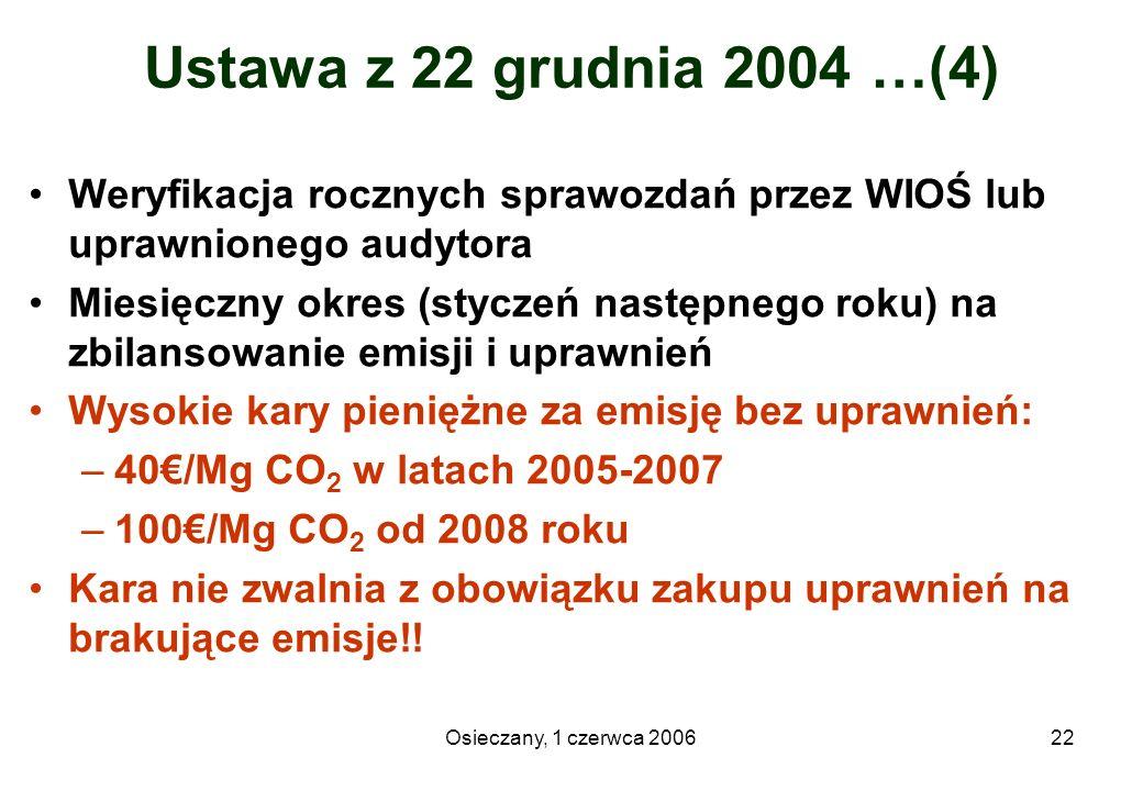Ustawa z 22 grudnia 2004 …(4) Weryfikacja rocznych sprawozdań przez WIOŚ lub uprawnionego audytora.