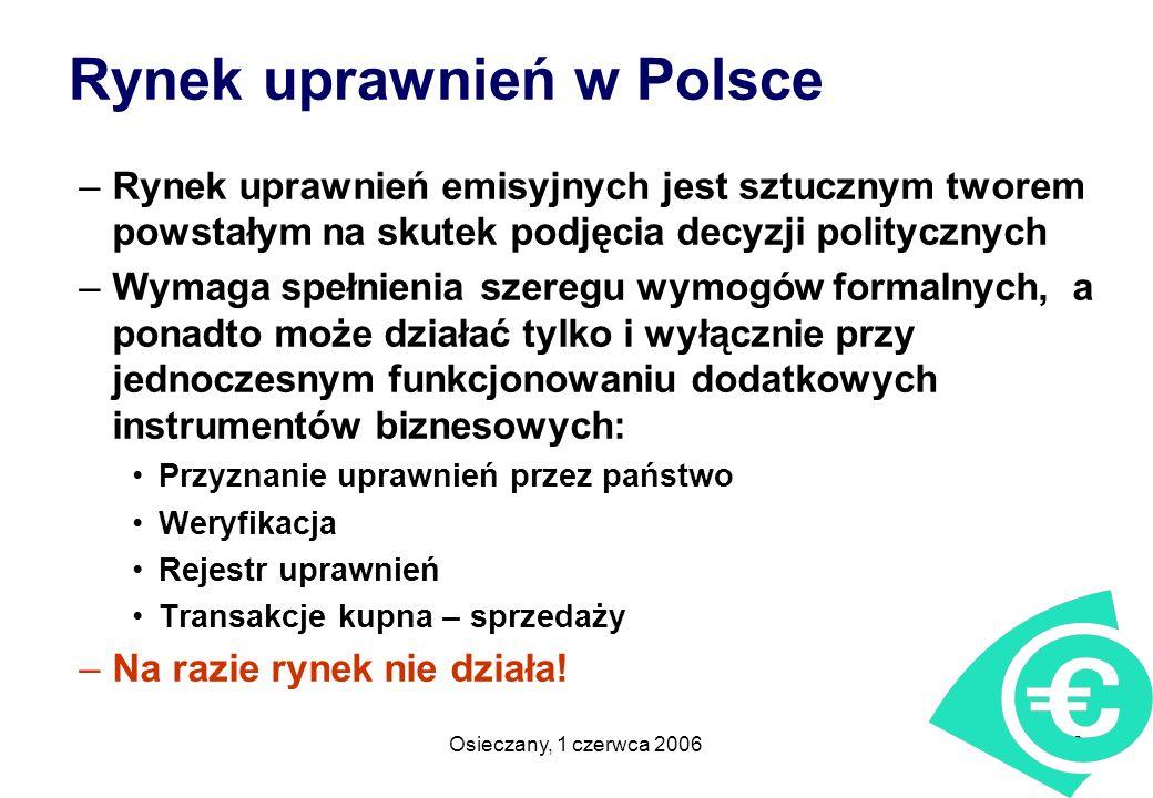 Rynek uprawnień w Polsce