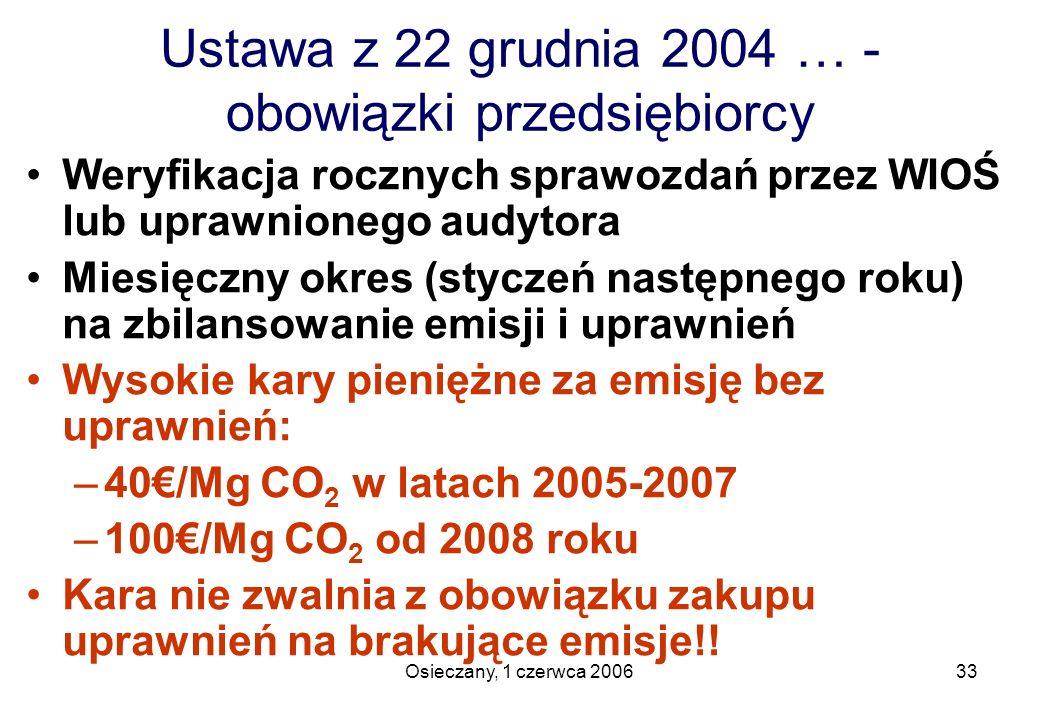 Ustawa z 22 grudnia 2004 … - obowiązki przedsiębiorcy