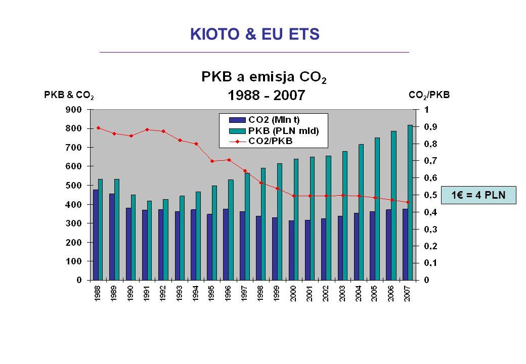 KIOTO & EU ETS 1€ = 4 PLN PKB & CO2 CO2/PKB