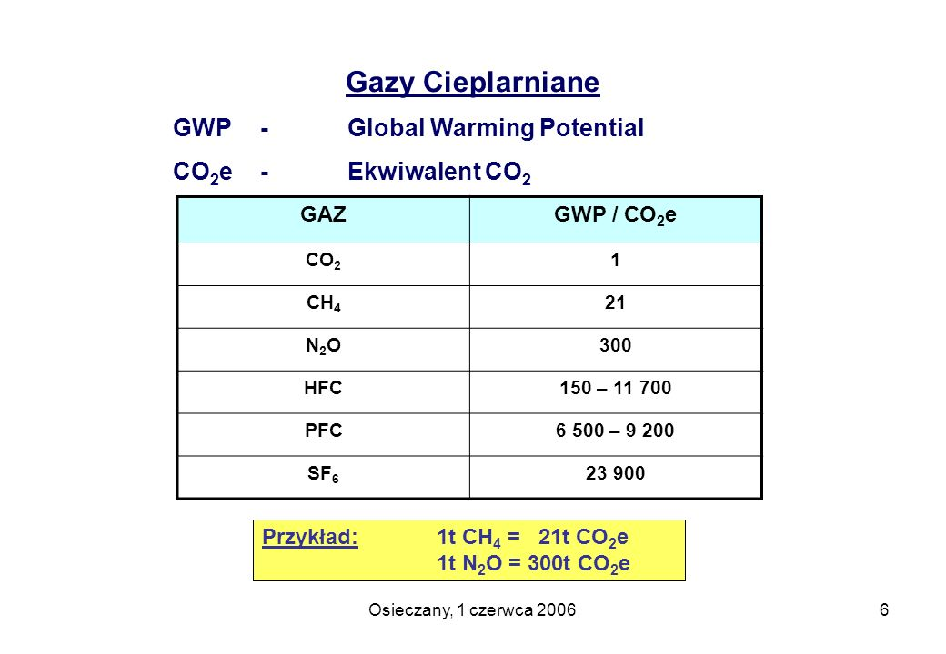 Gazy Cieplarniane GWP - Global Warming Potential CO2e - Ekwiwalent CO2