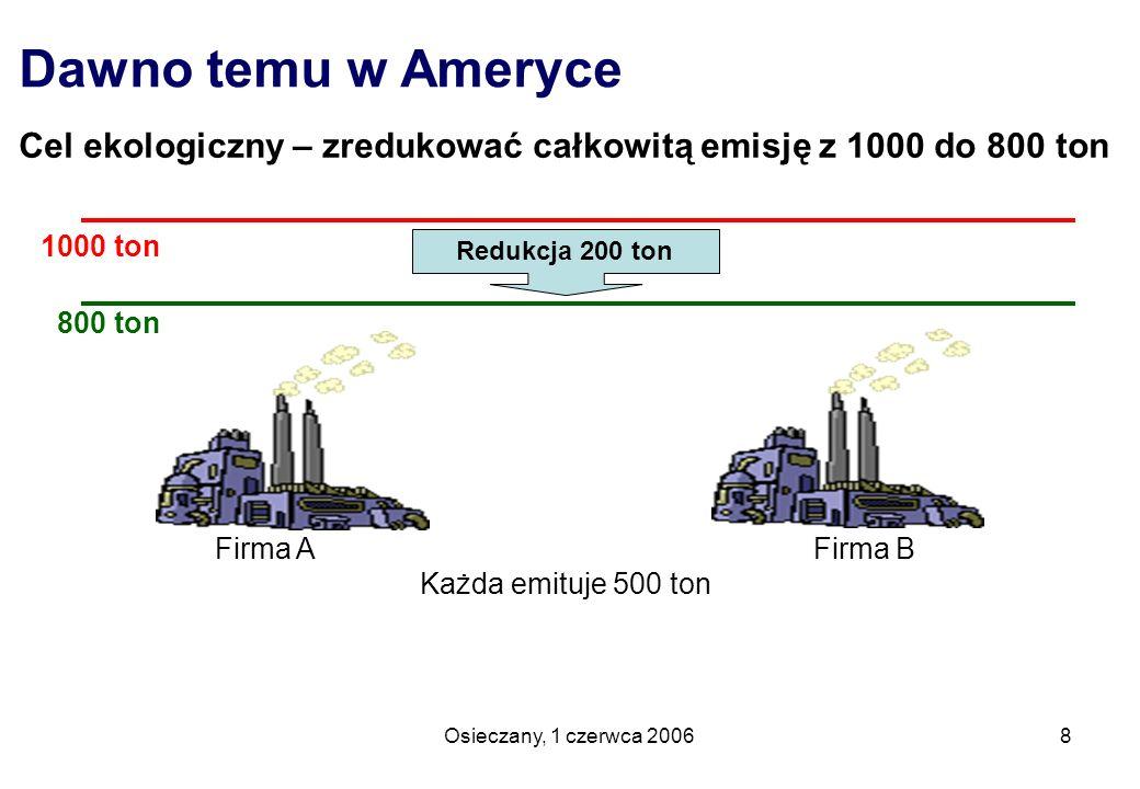 Dawno temu w Ameryce Cel ekologiczny – zredukować całkowitą emisję z 1000 do 800 ton. 1000 ton. 800 ton.