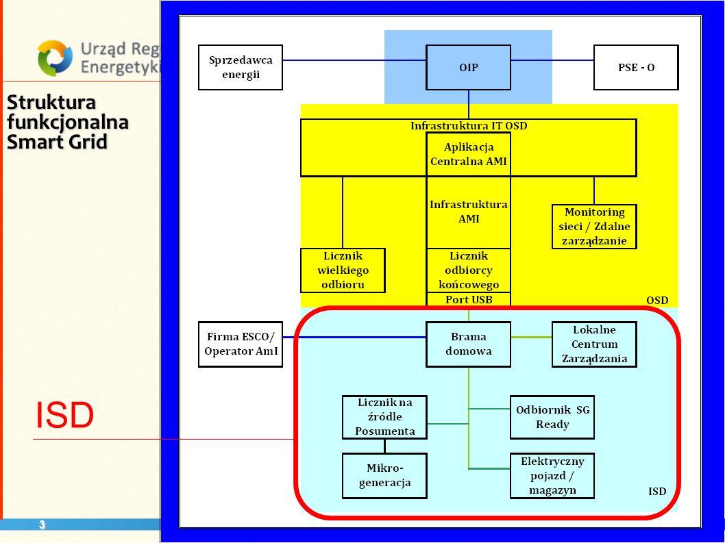 Struktura funkcjonalna Smart Grid ISD 3