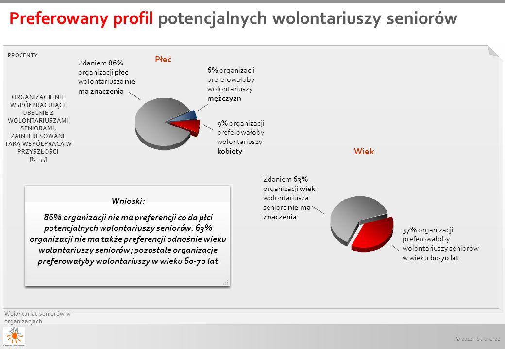 Preferowany profil potencjalnych wolontariuszy seniorów