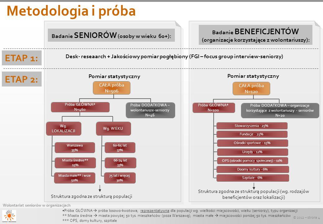 Metodologia i próba ETAP 1: ETAP 2: