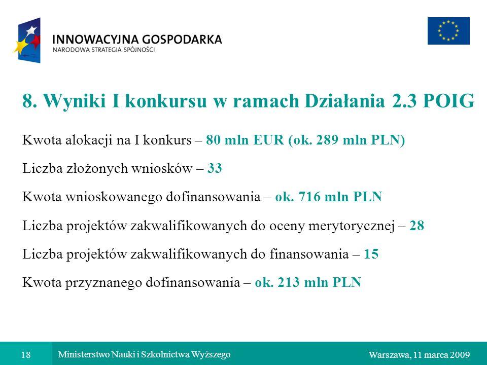 8. Wyniki I konkursu w ramach Działania 2.3 POIG
