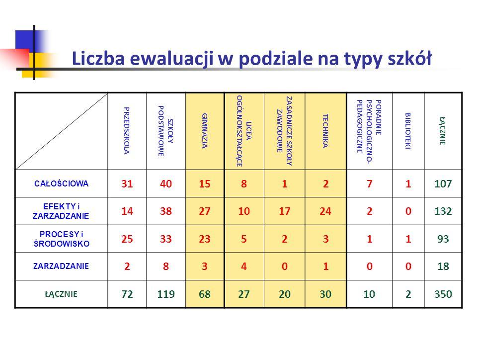 Liczba ewaluacji w podziale na typy szkół