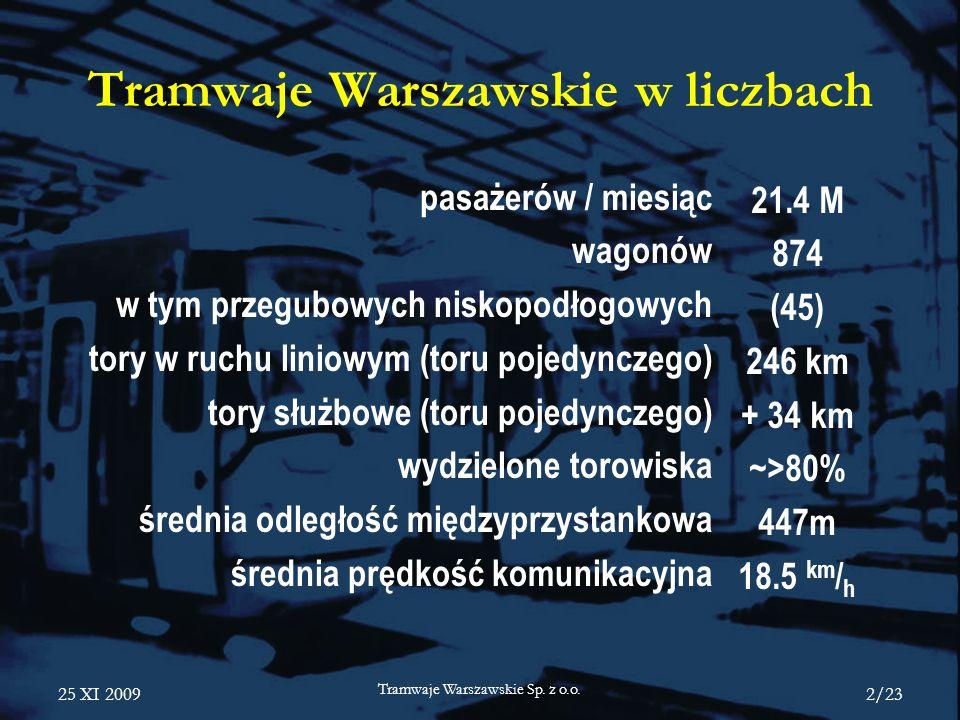 Tramwaje Warszawskie w liczbach