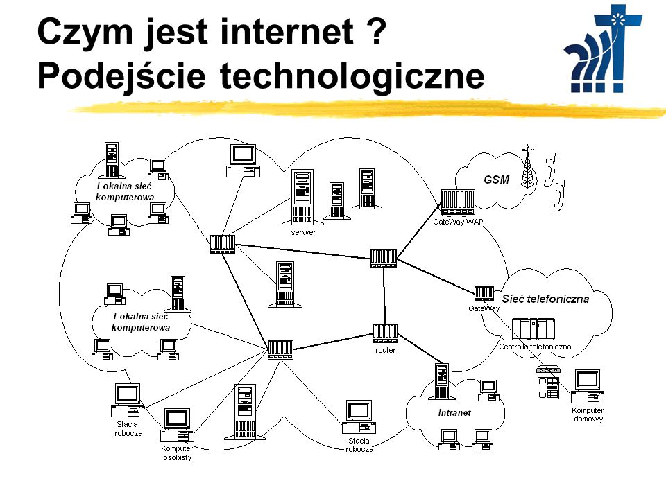 Czym jest internet Podejście technologiczne