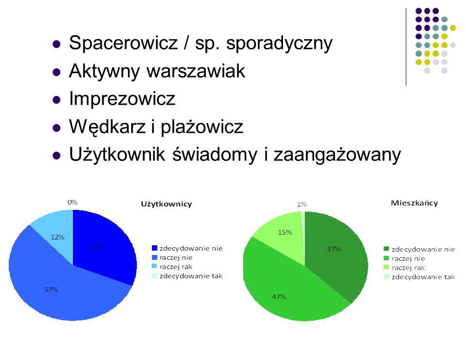 Spacerowicz / sp. sporadyczny