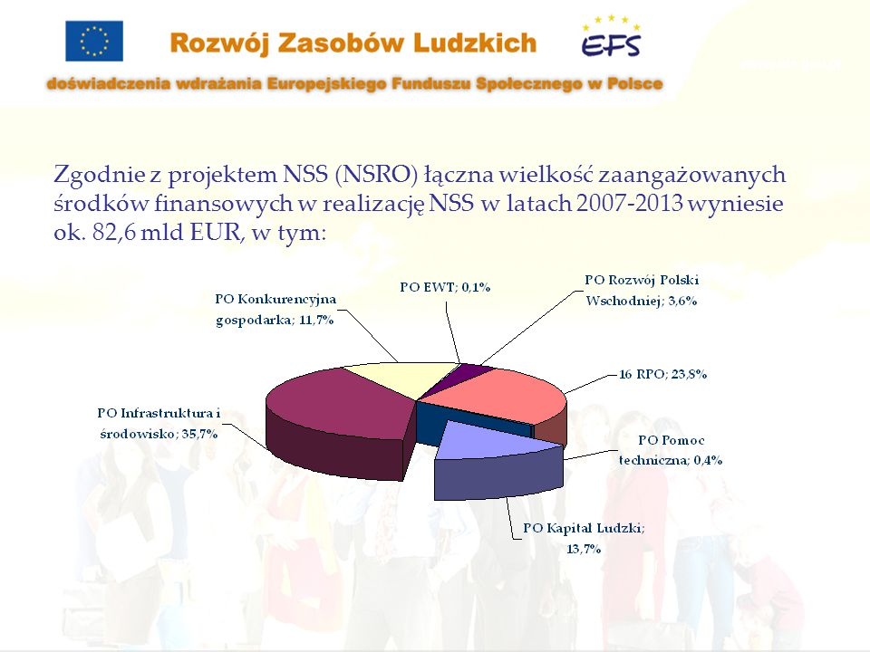 Zgodnie z projektem NSS (NSRO) łączna wielkość zaangażowanych środków finansowych w realizację NSS w latach 2007-2013 wyniesie ok.