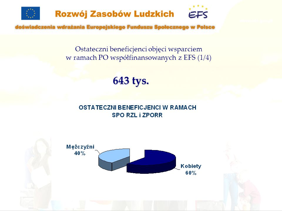 Ostateczni beneficjenci objęci wsparciem w ramach PO współfinansowanych z EFS (1/4)