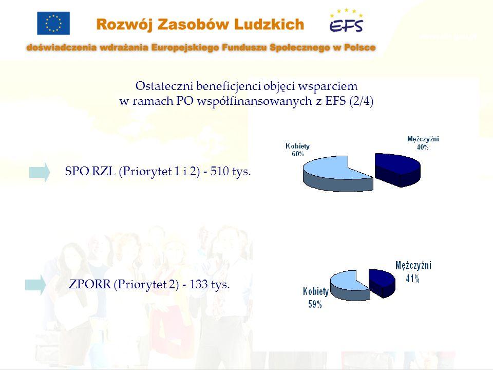 Ostateczni beneficjenci objęci wsparciem w ramach PO współfinansowanych z EFS (2/4)