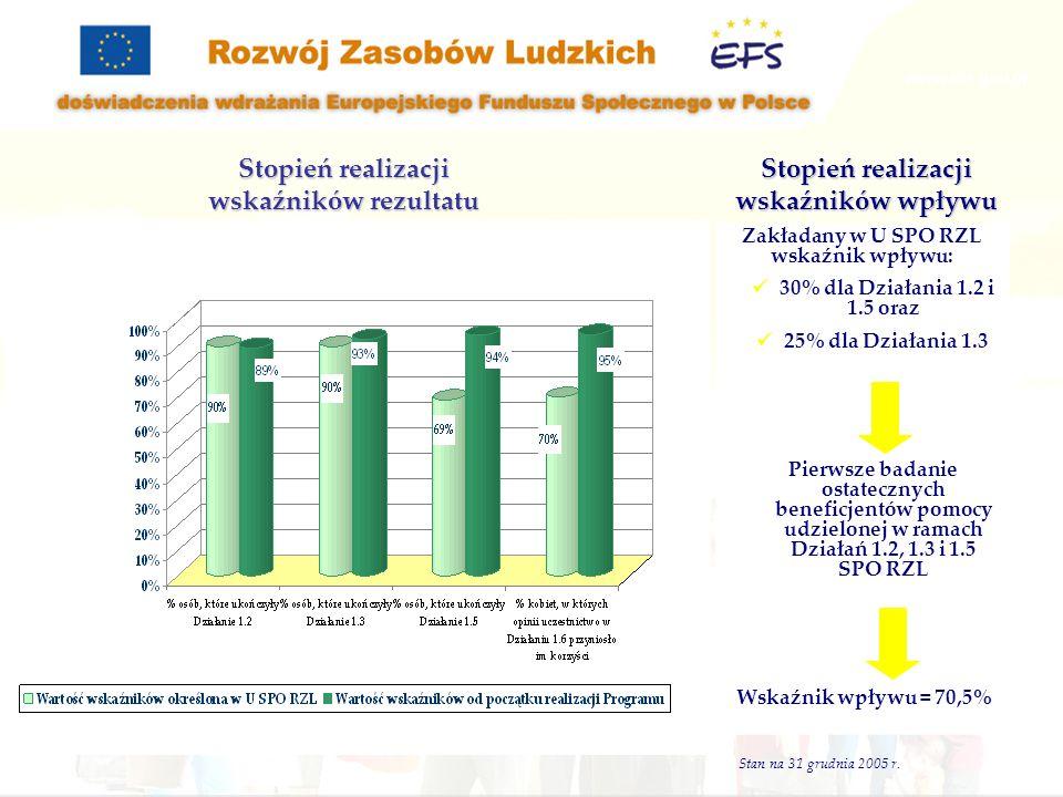 Zakładany w U SPO RZL wskaźnik wpływu: