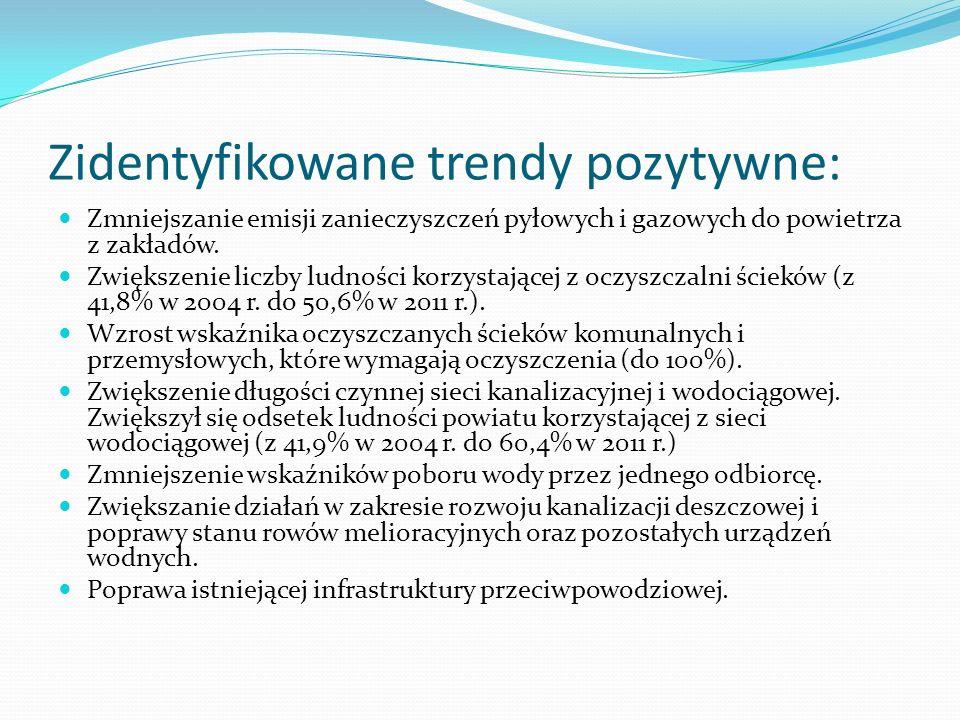 Zidentyfikowane trendy pozytywne: