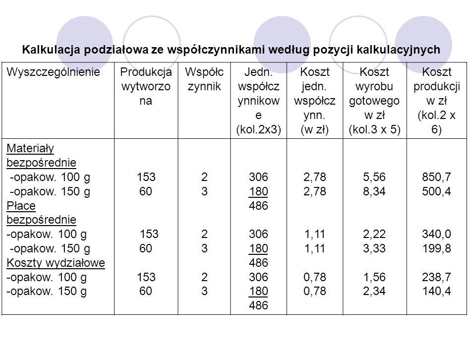 Kalkulacja podziałowa ze współczynnikami według pozycji kalkulacyjnych