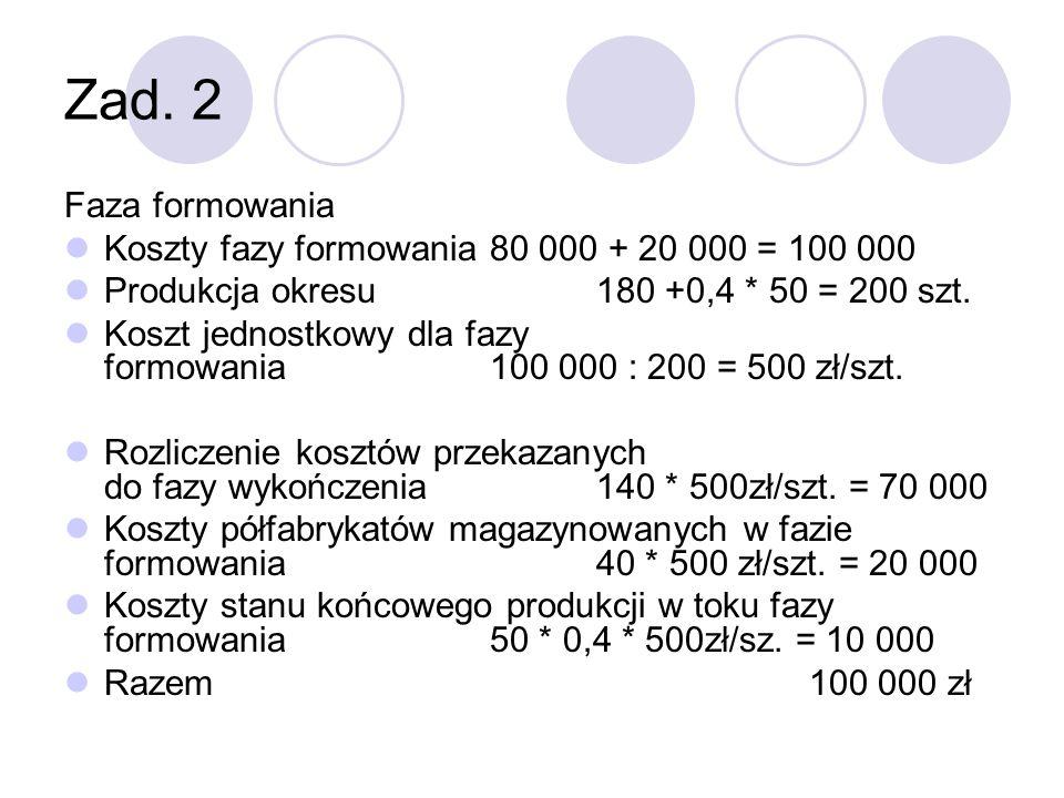 Zad. 2Faza formowania. Koszty fazy formowania 80 000 + 20 000 = 100 000. Produkcja okresu 180 +0,4 * 50 = 200 szt.