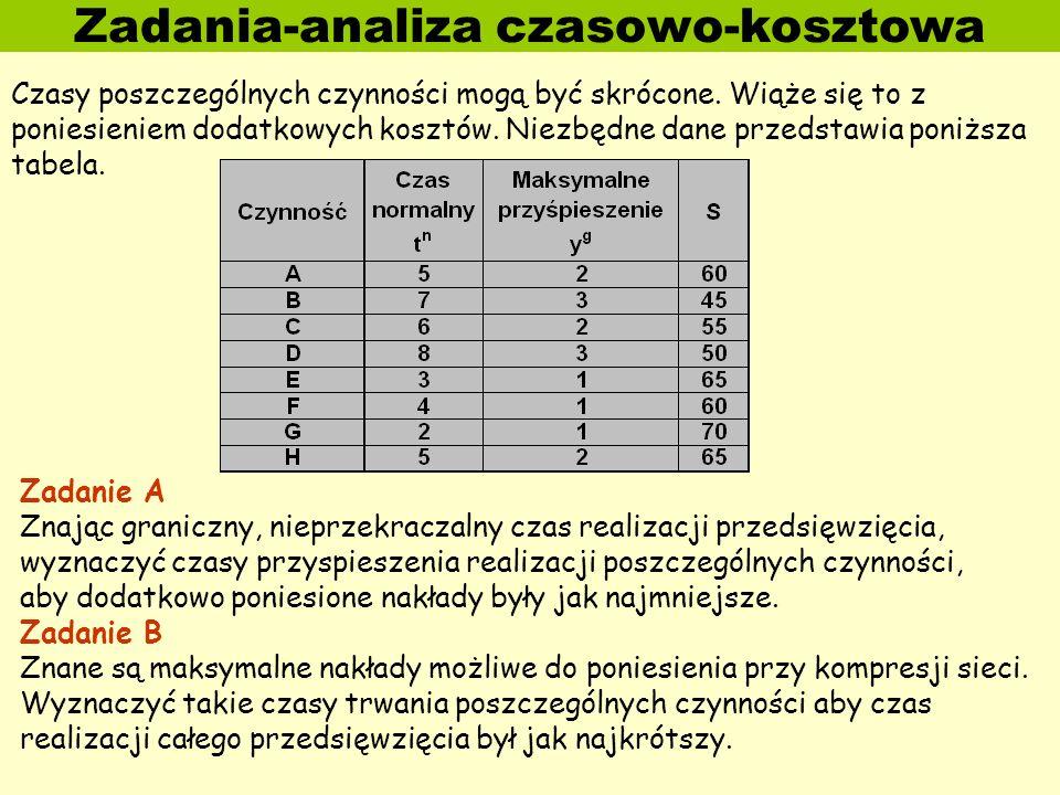 Zadania-analiza czasowo-kosztowa