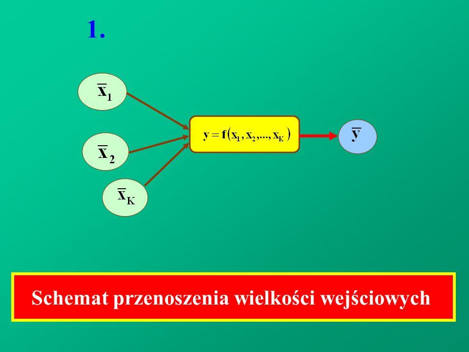 Schemat przenoszenia wielkości wejściowych