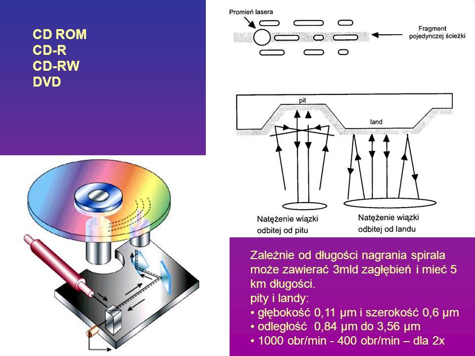 CD ROM CD-R. CD-RW. DVD. Zależnie od długości nagrania spirala może zawierać 3mld zagłębień i mieć 5 km długości.