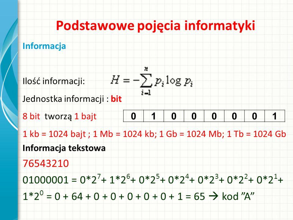 Podstawowe pojęcia informatyki