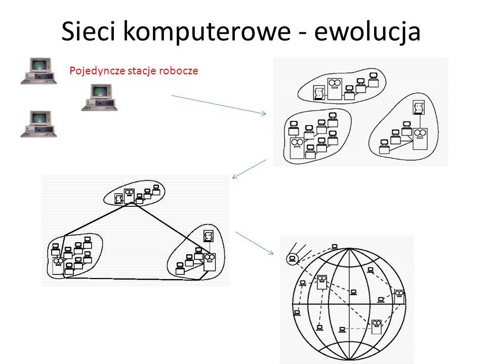 Sieci komputerowe - ewolucja