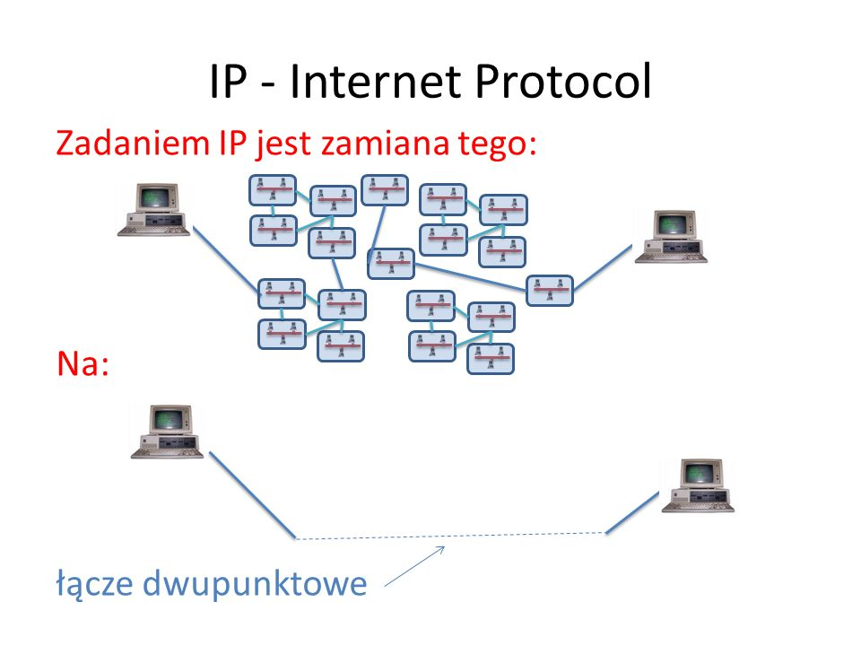 IP - Internet Protocol Zadaniem IP jest zamiana tego: Na: łącze dwupunktowe