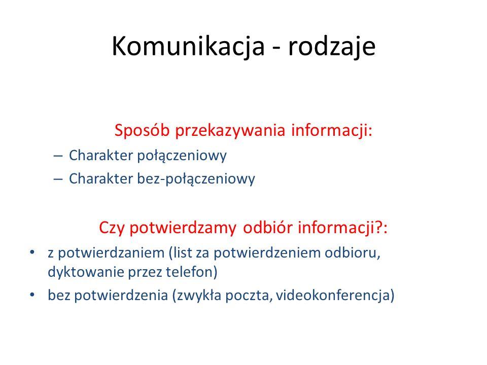 Komunikacja - rodzaje Sposób przekazywania informacji: