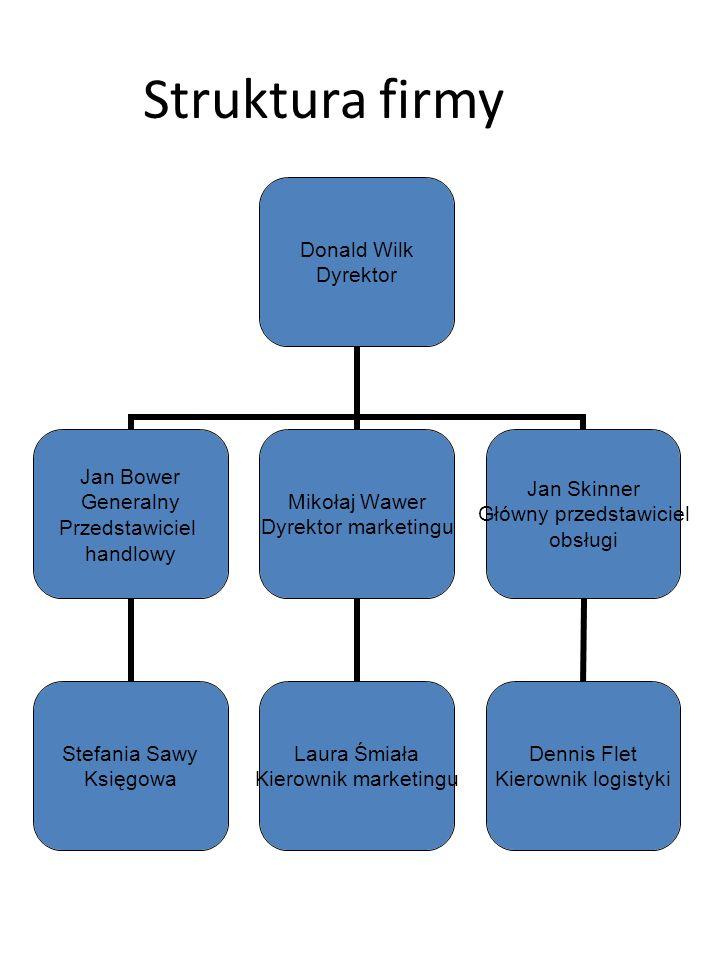 Struktura firmy