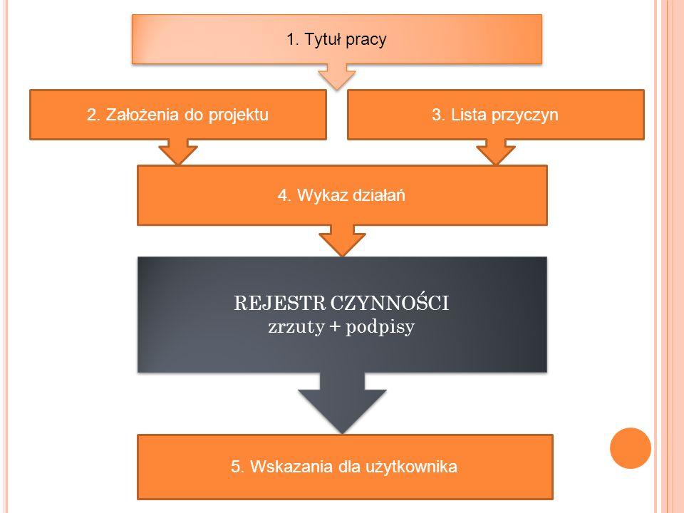 5. Wskazania dla użytkownika