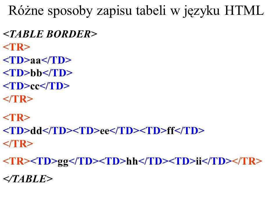 Różne sposoby zapisu tabeli w języku HTML