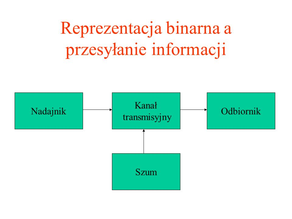 Reprezentacja binarna a przesyłanie informacji