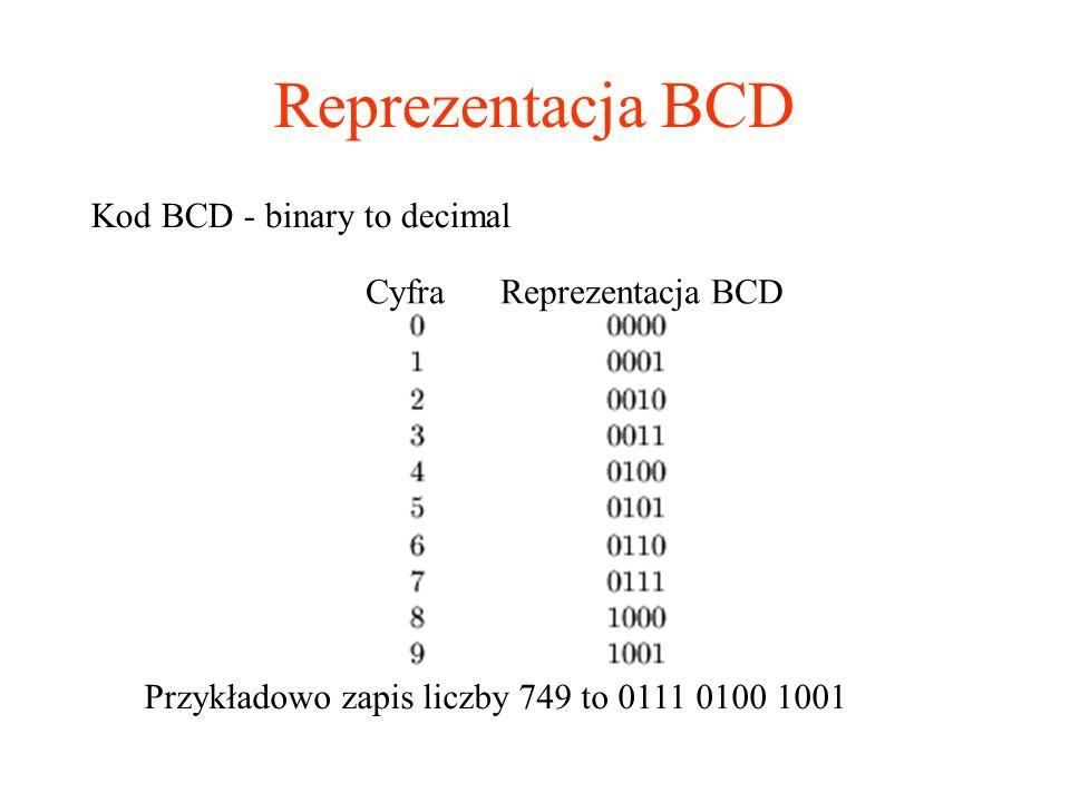 Reprezentacja BCD Kod BCD - binary to decimal Cyfra Reprezentacja BCD